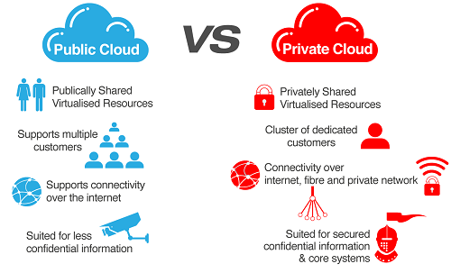 Public Cloud %E2%80%93 Private Cloud
